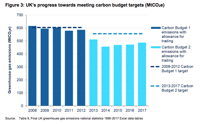 The UK has met the second carbon budget for the period 2013-17