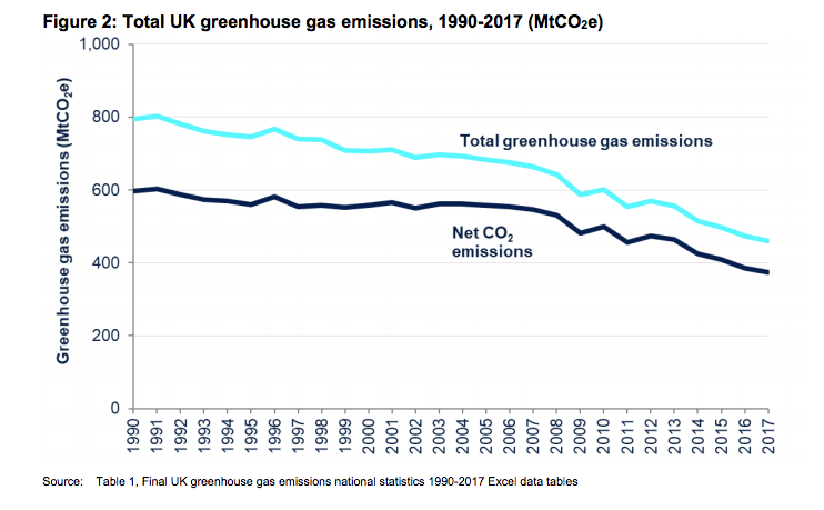 The UK's total greenhouse gas emissions have fallen by 42.1 per cent