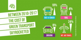 Figures showing how the cost of green transport has increased 2010-2017
